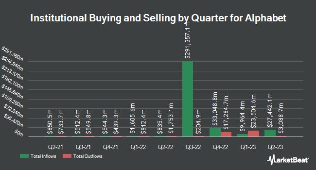 Institutional Ownership by Quarter for Alphabet (NASDAQ:GOOG)