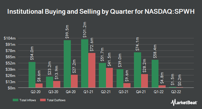 Institutional Ownership by Quarter for Sportsman`s Warehouse Holdings (NASDAQ:SPWH)
