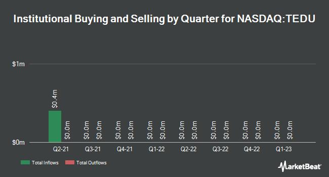 Institutional Ownership by Quarter for Tarena International (NASDAQ:TEDU)