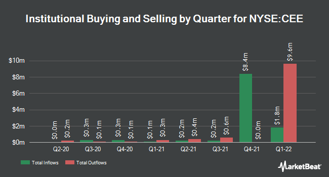 Institutional Ownership by Quarter for Central Europe and Russia Fund (NYSE:CEE)