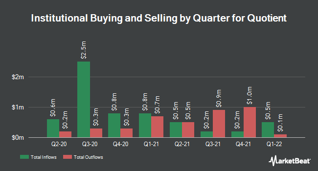 Institutional Ownership by Quarter for Quotient (NASDAQ:QTNT)