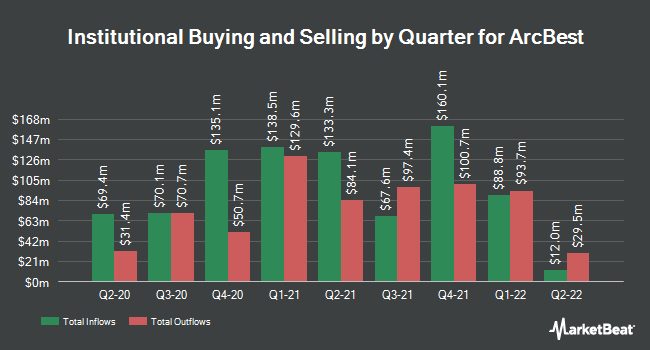 Institutional Ownership by Quarter for ArcBest (NASDAQ:ARCB)
