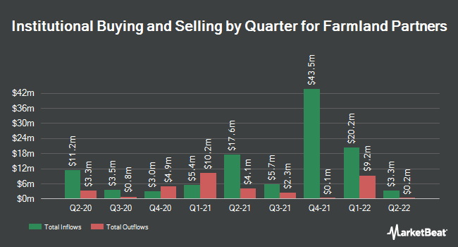 Institutional Ownership by Quarter for Farmland Partners (NYSE:FPI)