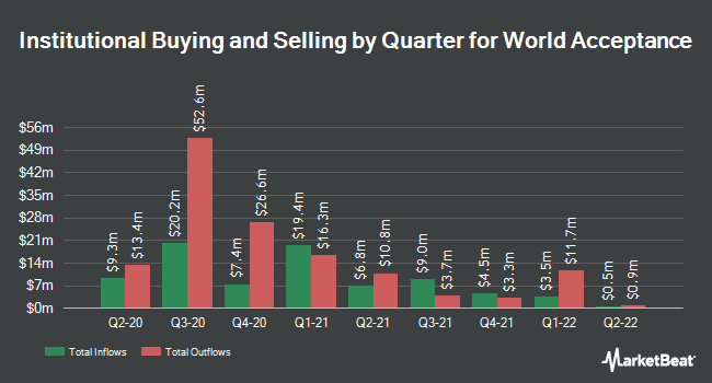 Institutional Ownership by Quarter for World Acceptance (NASDAQ:WRLD)