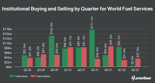 Institutional Ownership by Quarter for World Fuel Services Corp (NYSE:INT)