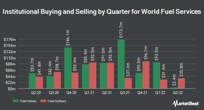 Institutional Ownership by Quarter for World Fuel Services (NYSE:INT)