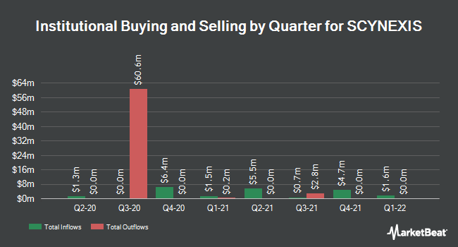 Institutional Ownership by Quarter for SCYNEXIS (NASDAQ:SCYX)