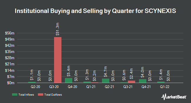 Institutional Ownership by Quarter for Scynexis (NASDAQ:SCYX)