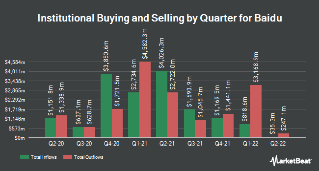 Institutional Ownership by Quarter for Baidu (NASDAQ:BIDU)