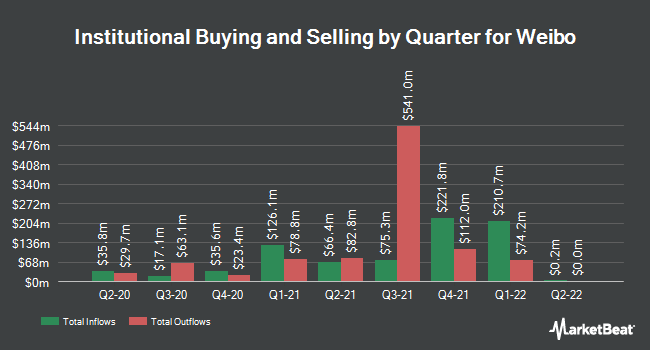 Institutional Ownership by Quarter for Weibo (NASDAQ:WB)