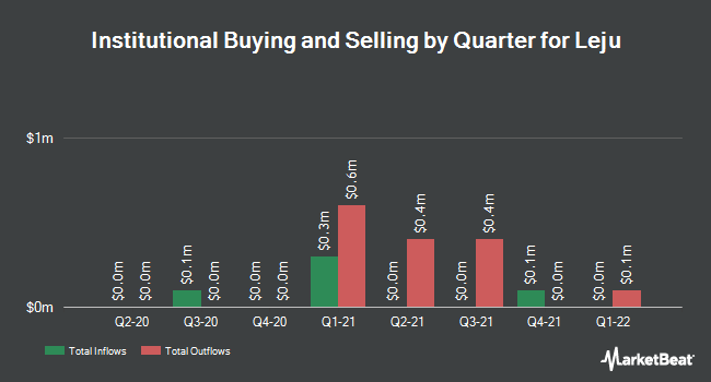 Institutional Ownership by Quarter for Leju (NYSE:LEJU)