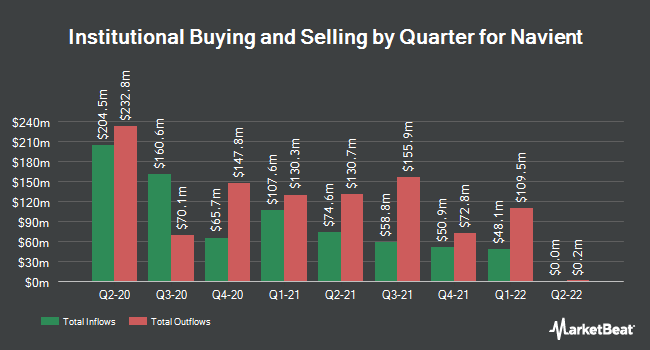 Institutional Ownership by Quarter for Navient (NASDAQ:NAVI)