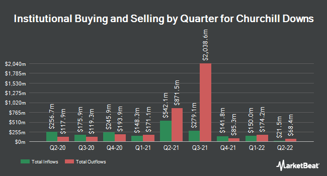 Institutional Ownership by Quarter for Churchill Downs (NASDAQ:CHDN)
