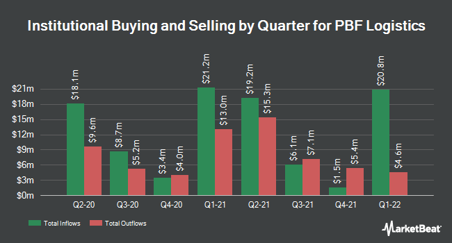 Institutional Ownership by Quarter for PBF Logistics (NYSE:PBFX)