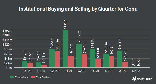 Institutional Ownership by Quarter for Cohu (NASDAQ:COHU)