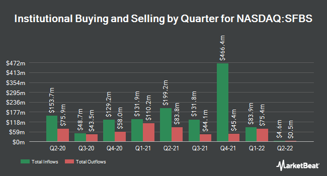 Institutional Ownership by Quarter for ServisFirst Bancshares (NASDAQ:SFBS)