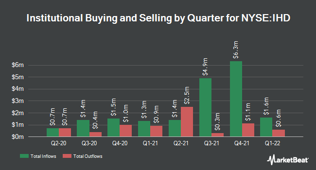Institutional Ownership by Quarter for Voya Emerging Markets High Div Equity Fd (NYSE:IHD)
