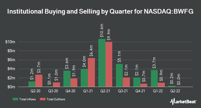 Institutional Ownership by Quarter for Bankwell Financial Group (NASDAQ:BWFG)