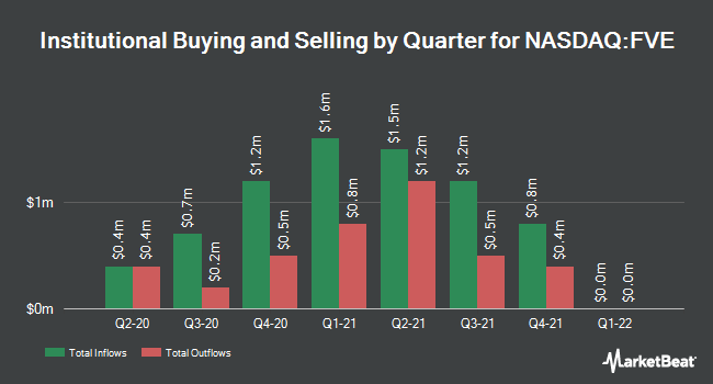 Institutional Ownership by Quarter for Five Star Senior Living (NASDAQ:FVE)