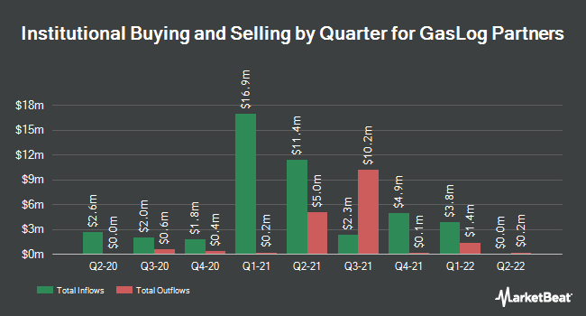 Institutional Ownership by Quarter for GasLog Partners (NYSE:GLOP)