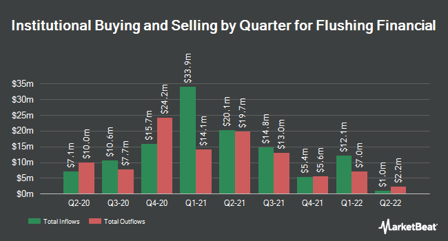 Institutional Ownership by Quarter for Flushing Financial (NASDAQ:FFIC)