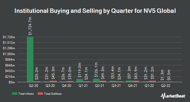 Institutional Ownership by Quarter for NV5 Global (NASDAQ:NVEE)