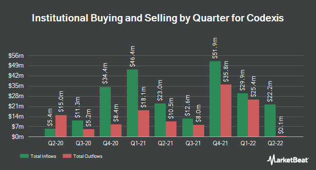 Institutional Ownership by Quarter for Codexis (NASDAQ:CDXS)