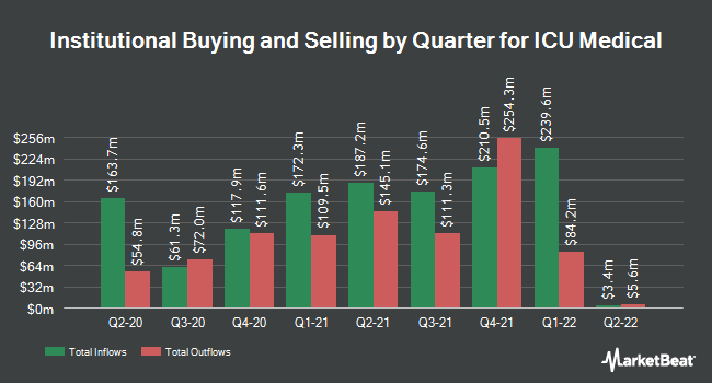Institutional Ownership by Quarter for ICU Medical (NASDAQ:ICUI)