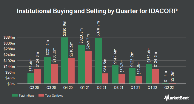 Institutional Ownership by Quarter for Idacorp (NYSE:IDA)