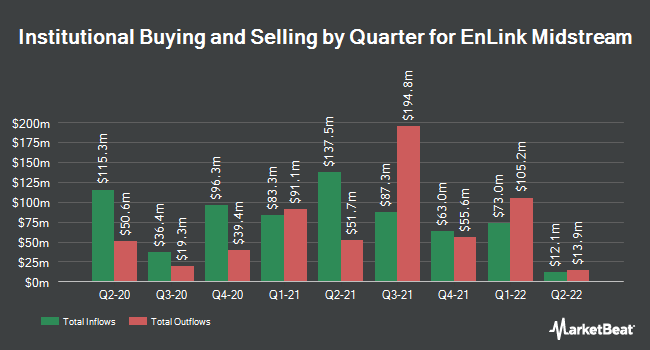 Institutional Ownership by Quarter for EnLink Midstream (NYSE:ENLC)