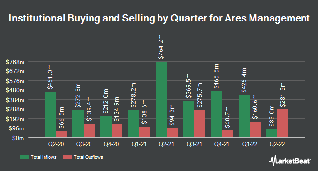 Institutional Ownership by Quarter for Ares Management (NYSE:ARES)