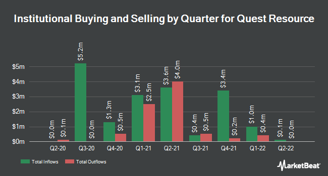 Institutional Ownership by Quarter for Quest Resource (NASDAQ:QRHC)