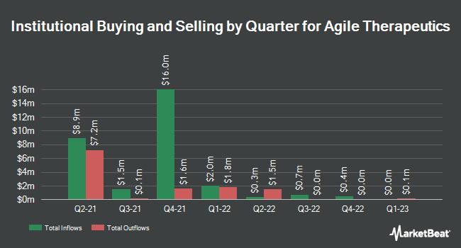 Institutional Ownership by Quarter for Agile Therapeutics (NASDAQ:AGRX)