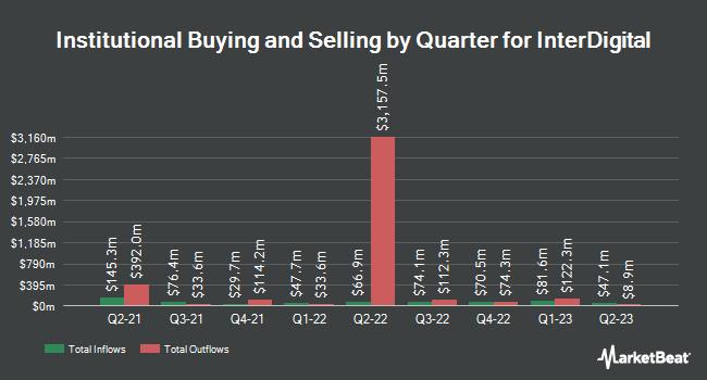Institutional Ownership by Quarter for InterDigital (NASDAQ:IDCC)