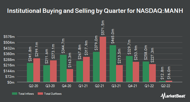 Institutional Ownership by Quarter for Manhattan Associates (NASDAQ:MANH)