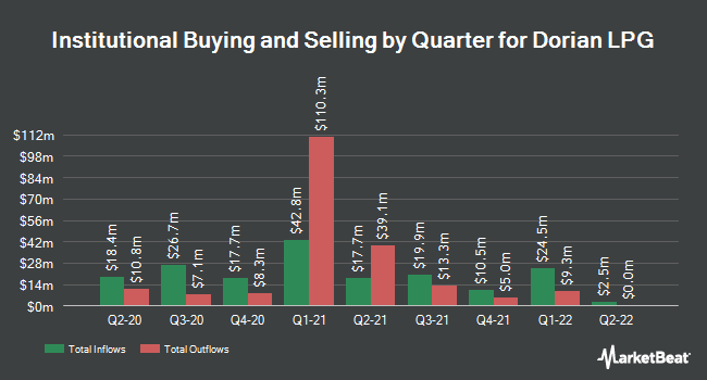 Institutional Ownership by Quarter for Dorian LPG (NYSE:LPG)