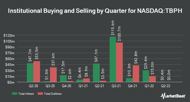 Institutional Ownership by Quarter for Theravance Biopharma (NASDAQ:TBPH)