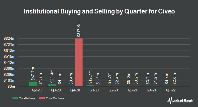 Institutional Ownership by Quarter for Civeo (NYSE:CVEO)