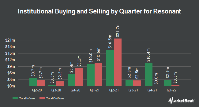 Institutional Ownership by Quarter for Resonant (NASDAQ:RESN)