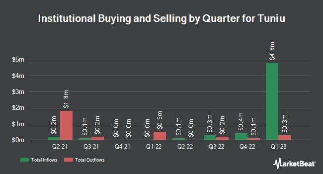 Institutional Ownership by Quarter for Tuniu (NASDAQ:TOUR)