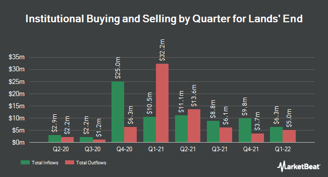 Institutional Ownership by Quarter for Lands` End (NASDAQ:LE)