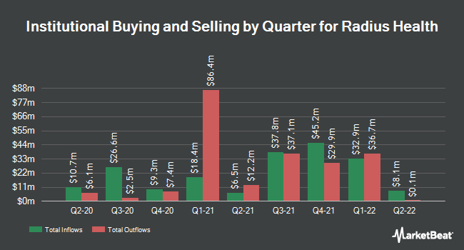 Institutional Ownership by Quarter for Radius Health (NASDAQ:RDUS)