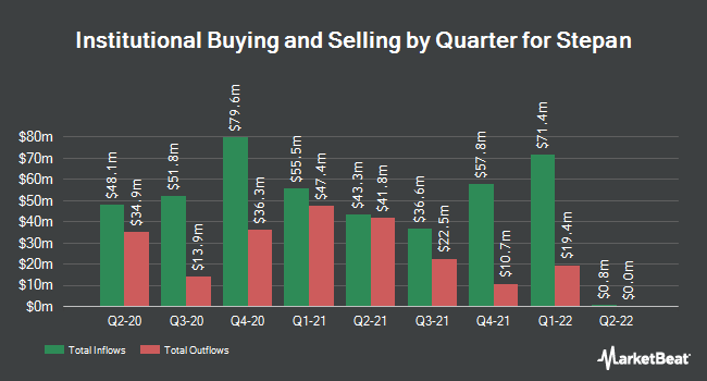 Institutional Ownership by Quarter for Stepan (NYSE:SCL)