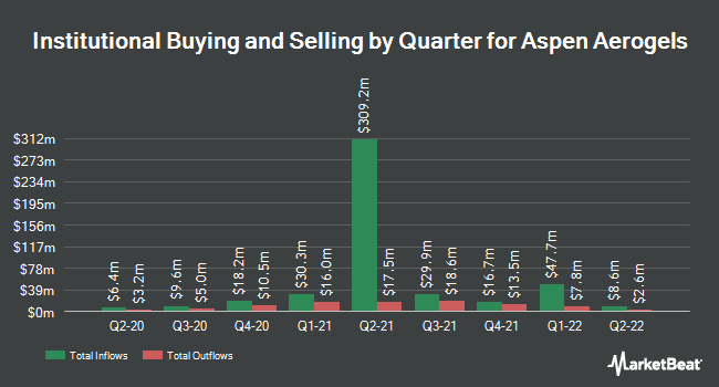 Institutional Ownership by Quarter for Aspen Aerogels (NYSE:ASPN)