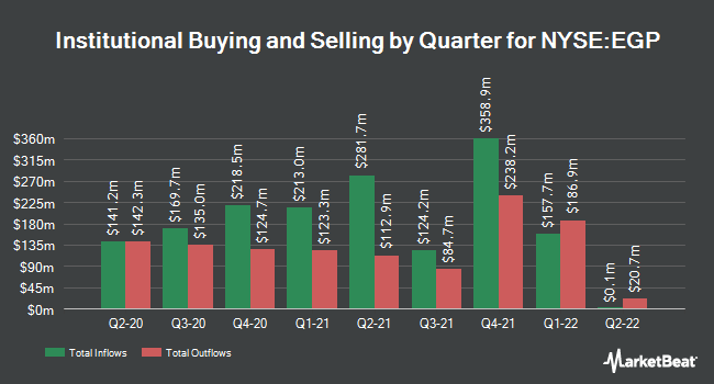 Institutional Ownership by Quarter for EastGroup Properties (NYSE:EGP)