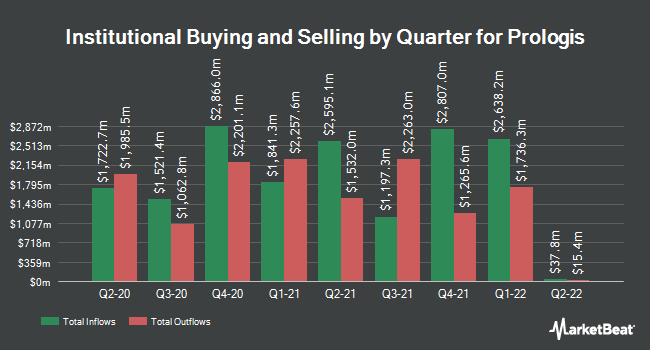 Institutional Ownership by Quarter for Prologis (NYSE:PLD)