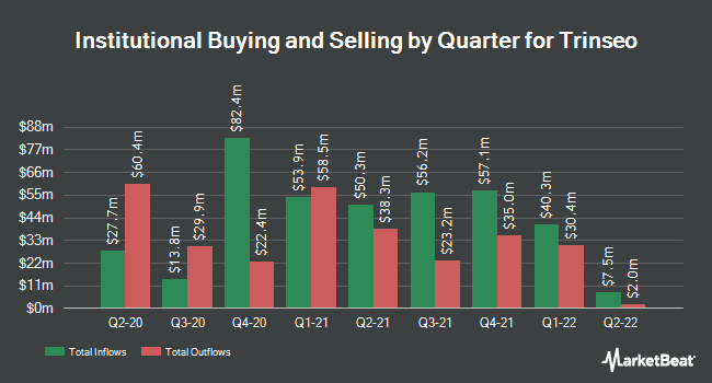 Institutional Ownership by Quarter for Trinseo (NYSE:TSE)