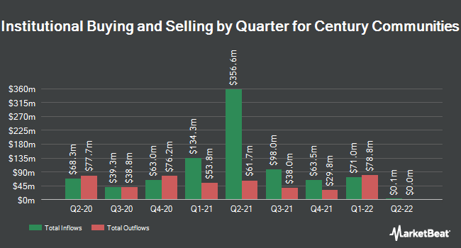 Institutional Ownership by Quarter for Century Communities (NYSE:CCS)