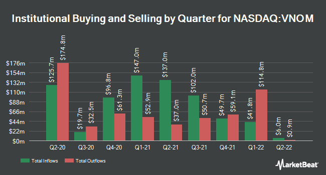 Institutional Ownership by Quarter for Viper Energy Partners (NASDAQ:VNOM)