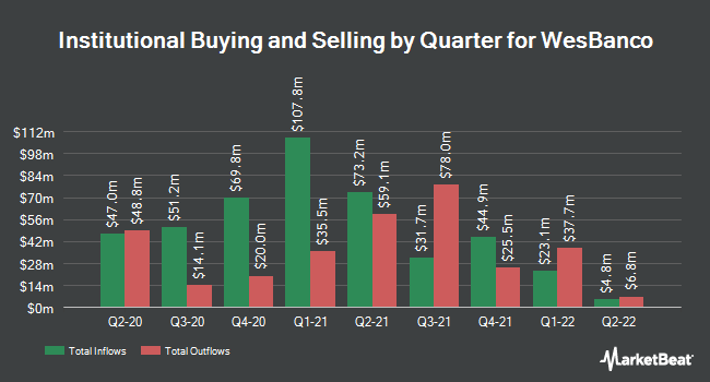 Institutional Ownership by Quarter for WesBanco (NASDAQ:WSBC)